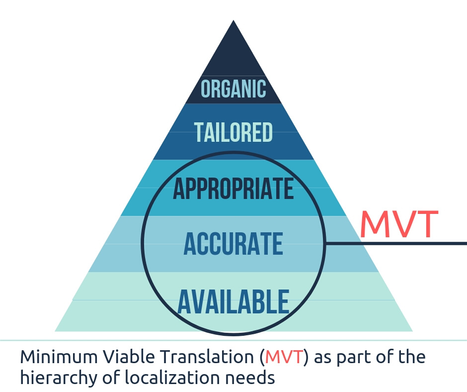 Go Global - Minimum Viable Translation